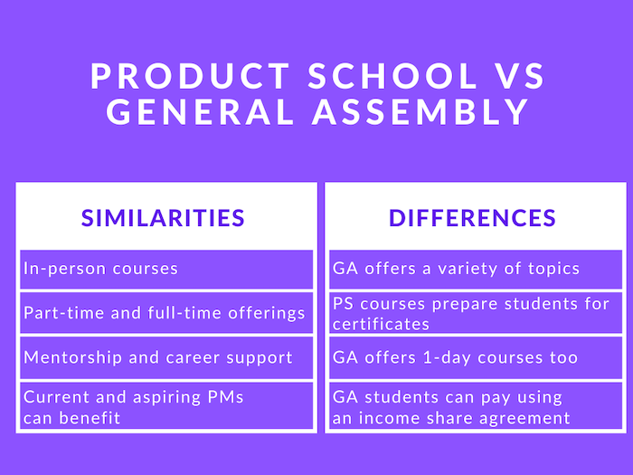 Photo of Product School vs General Assembly: Prices, courses, and details