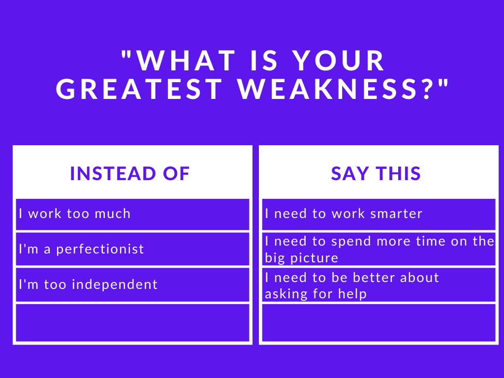 """How to answer """"What is your greatest weakness?"""" in a job ..."""