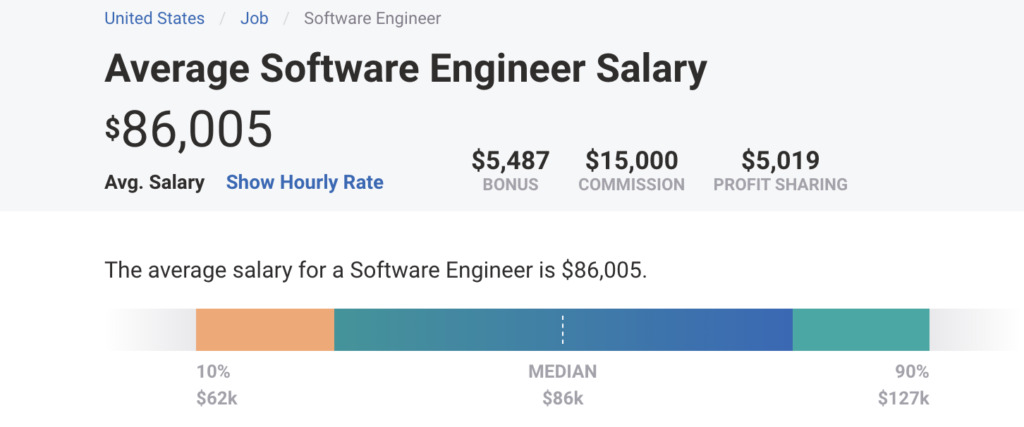 Photo of computer science major salary