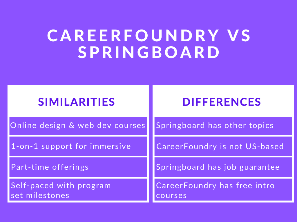 Photo of CareerFoundry vs Springboard