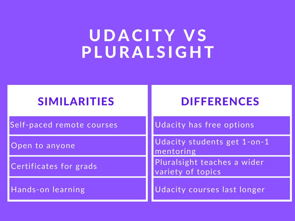 Photo of Udacity vs Pluralsight