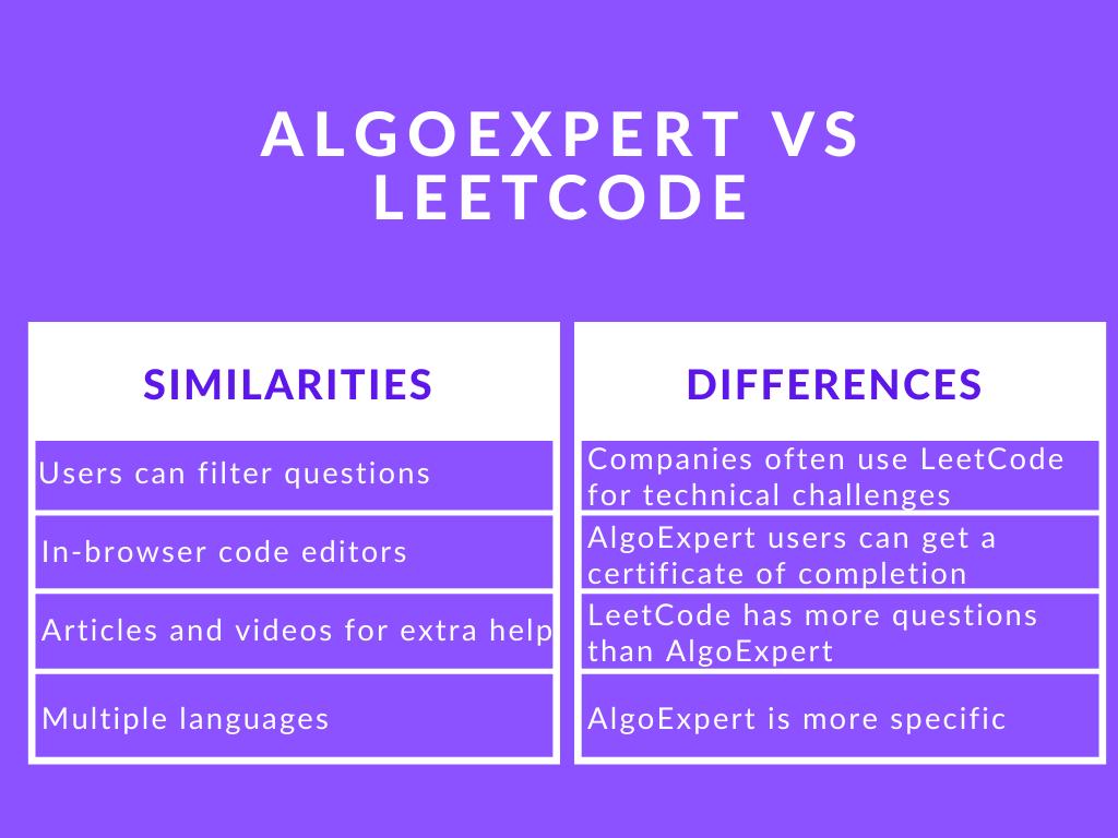 Photo of AlgoExpert vs LeetCode