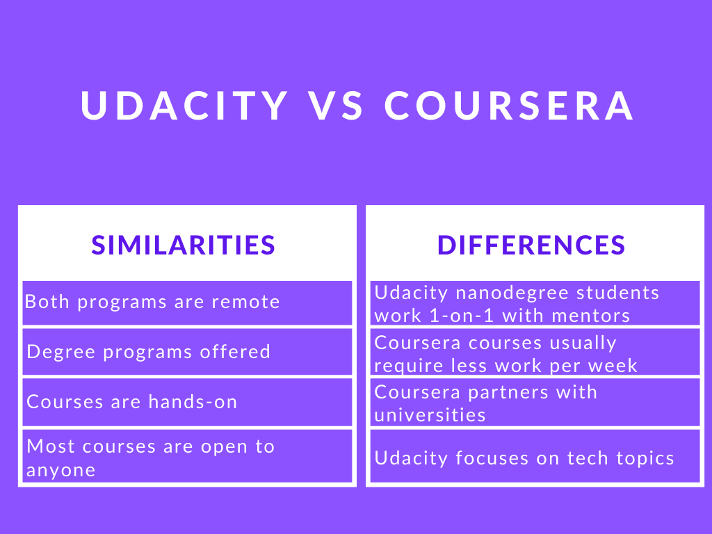 Photo of Udacity vs Coursera