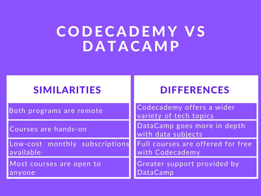 Photo of Codecademy vs DataCamp