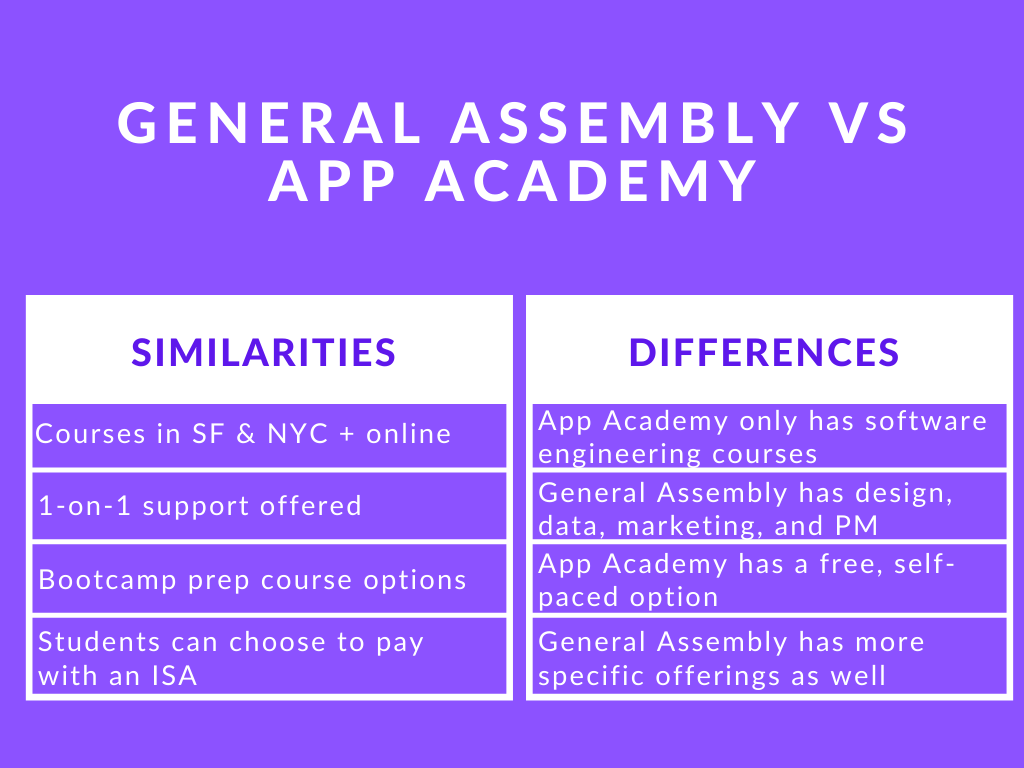 Photo of General Assembly vs App Academy