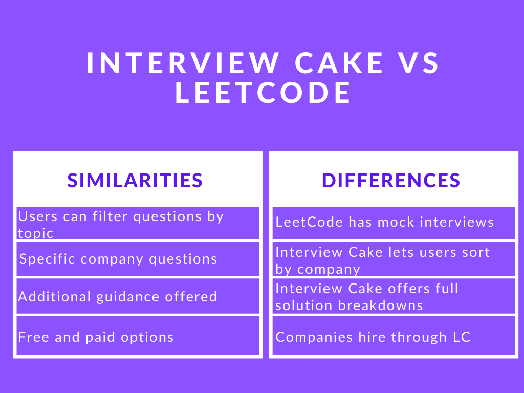 Photo of Interview Cake vs LeetCode