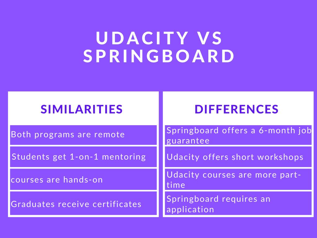 Photo of Udacity vs Springboard