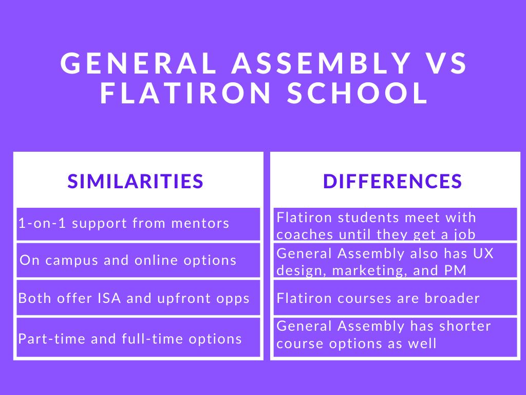 Photo of General Assembly vs Flatiron School