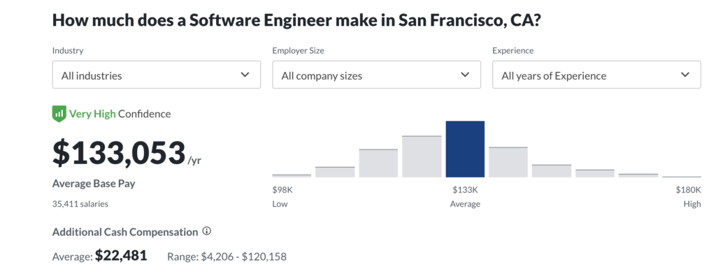Photo of software engineer salary in San Francisco