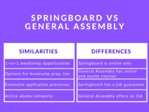 Springboard vs General Assembly